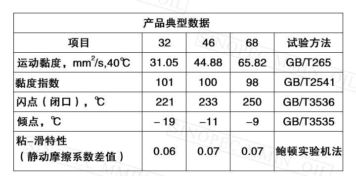 昆仑液压导轨油 L-HM68号典型数据